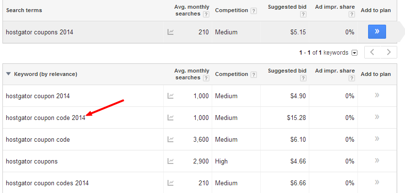 Hostgator coupon code 2014 - The importance of keyword research in SEO