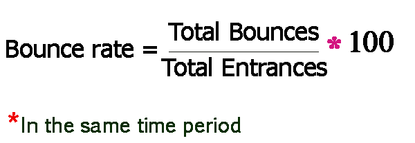 Bounce Rate Definition and Calculation- How to decrease Bounce Rate