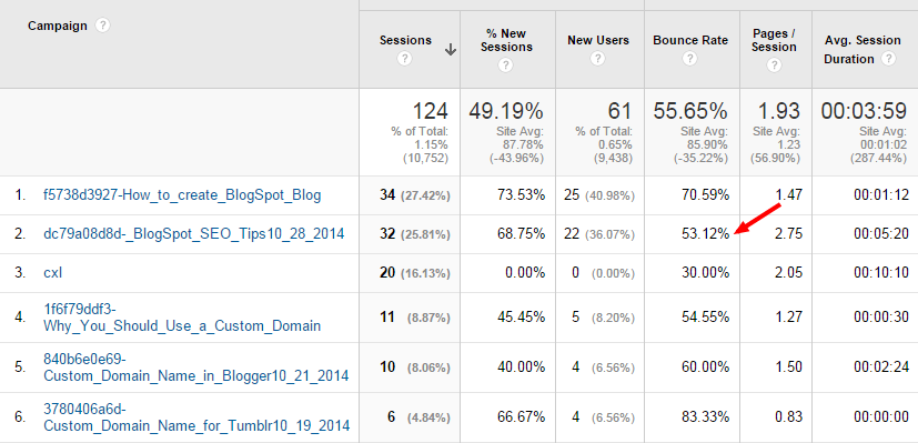 email newsletter decreases bounce rate - Google Analytics