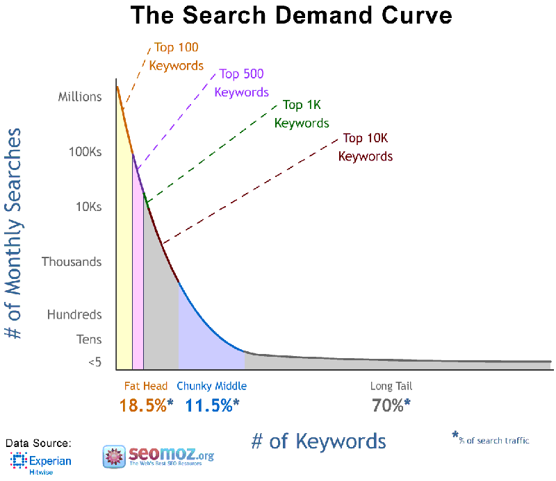 long tail keywords in search engine traffic