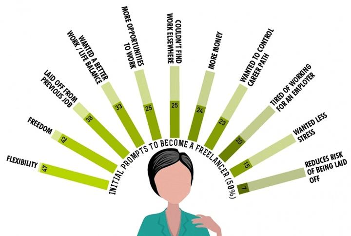 Freelance-Infographic