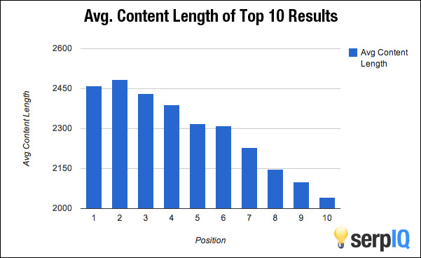 word count and top 10 results Google serp