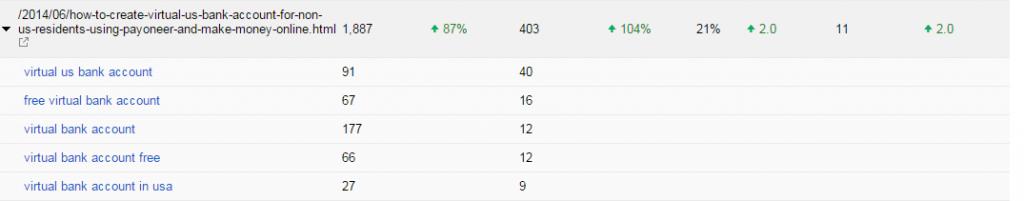google webmaster tools top pages keywords