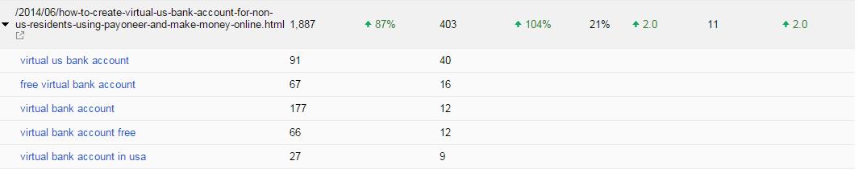 Top keywords - Google Search Conslole
