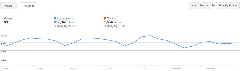 image traffic increase