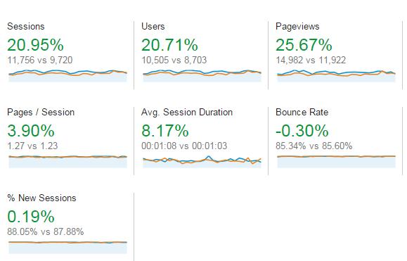 traffic-improvement-google-analytics-report