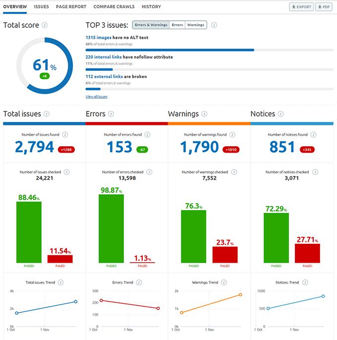 website SEO audit - semrush