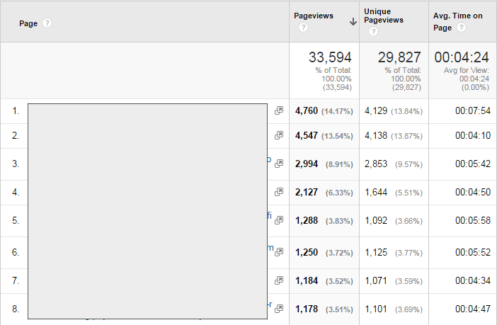 Google analytics top pages in page views