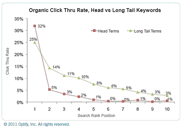 click through rate against search rank position