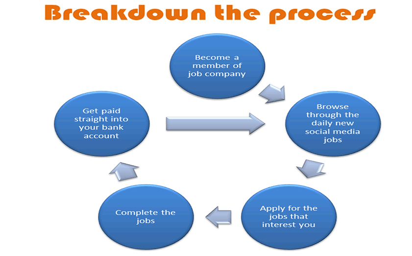 breakdown the process of making money on paidsocialmediajobs