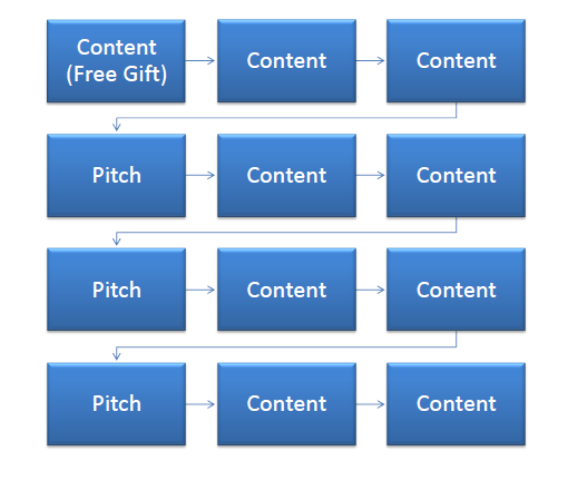 Email Marketing - Follow up emails diagram for Marketing