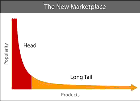 the popularity of short vs long tail keywords chart