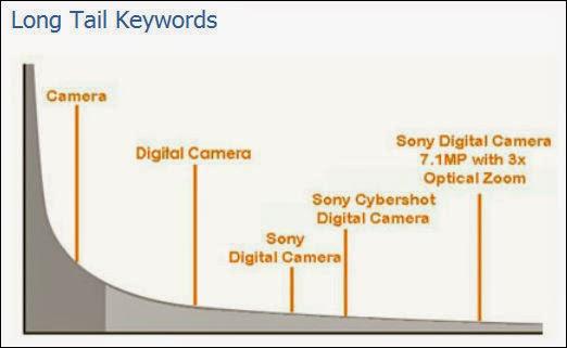 long tail keywords explanation