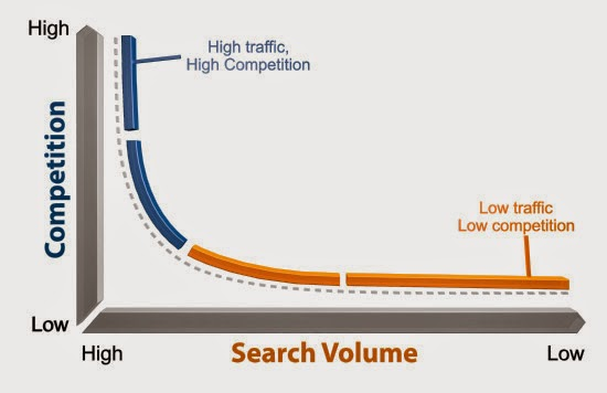 search volume vs competition for keywords chart