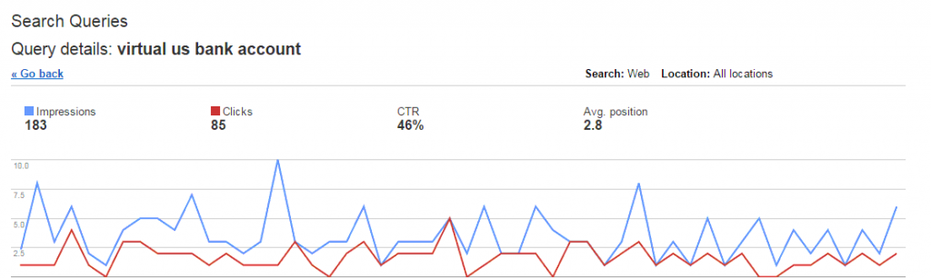average daily rank positions Google webmaster tools account