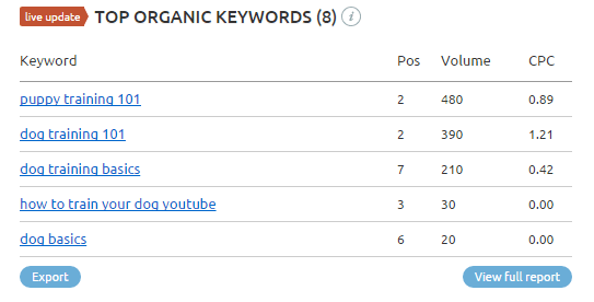 top organic keywords for youtube video - semrush