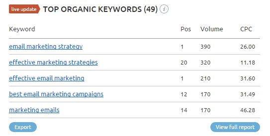 top organic keywords semrush competitor research search results page