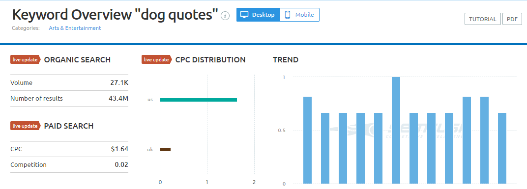 dog-quotes-semrush-keyword-analysis-overview