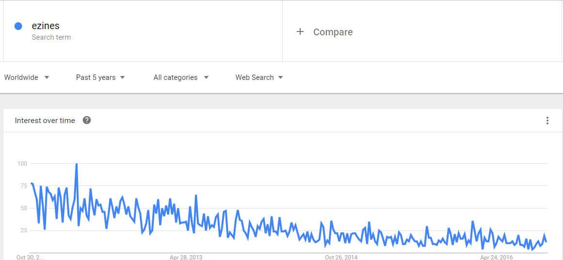ezines-google-trends