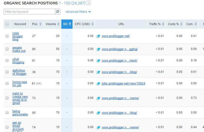 low-competitive-keywords-problogger-net-semrush