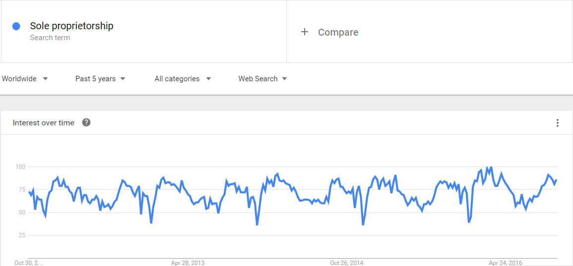 sole-proprietorship-google-trends