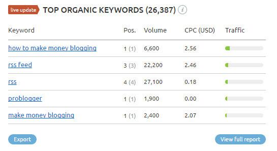 top-organic-keywords-problogger-net