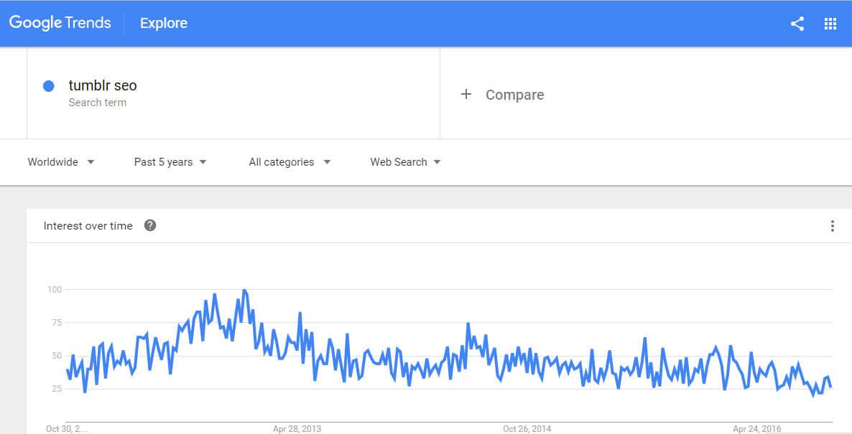 tumblr-seo-google-trends-chart