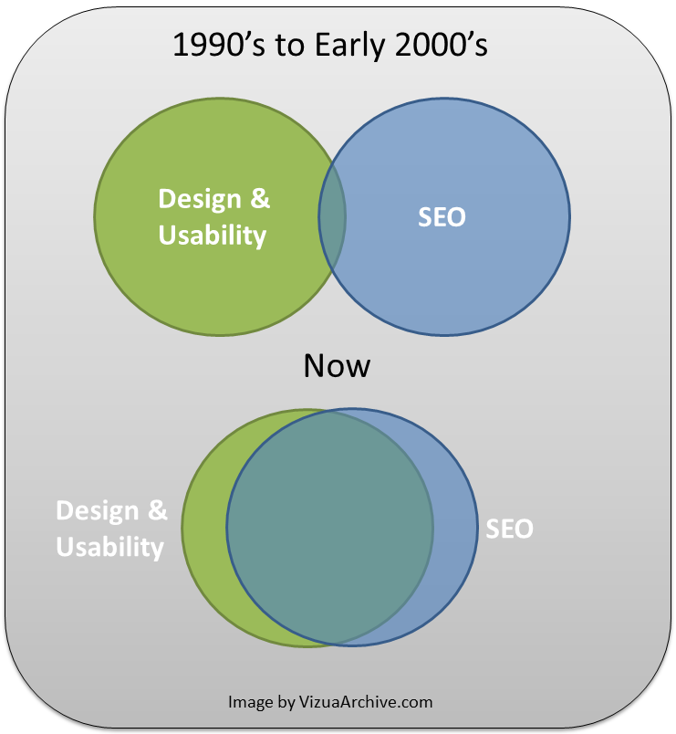 design, usability and SEO collaboration