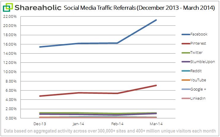 social-media-referral-traffic