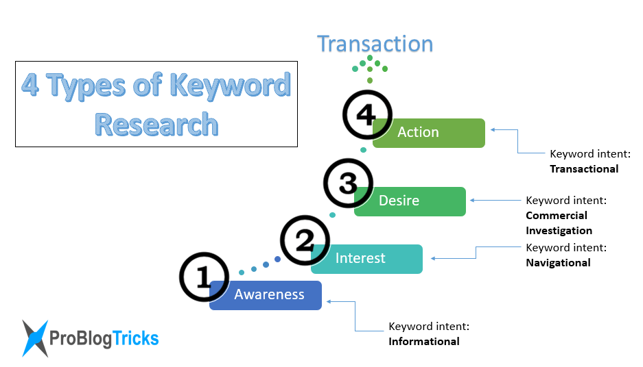 types-of-keyword-research