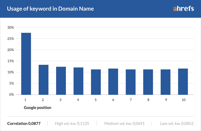 usage-of-keywords-in-domain-rankings