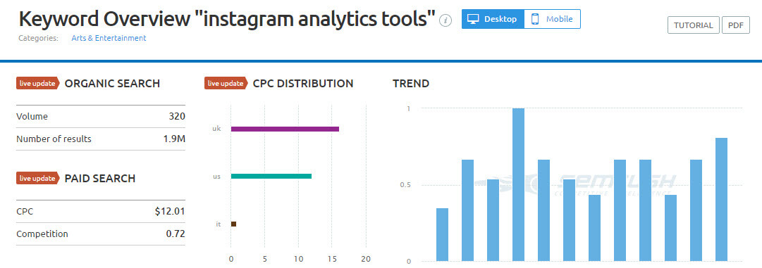 instagram analytics tools semrush