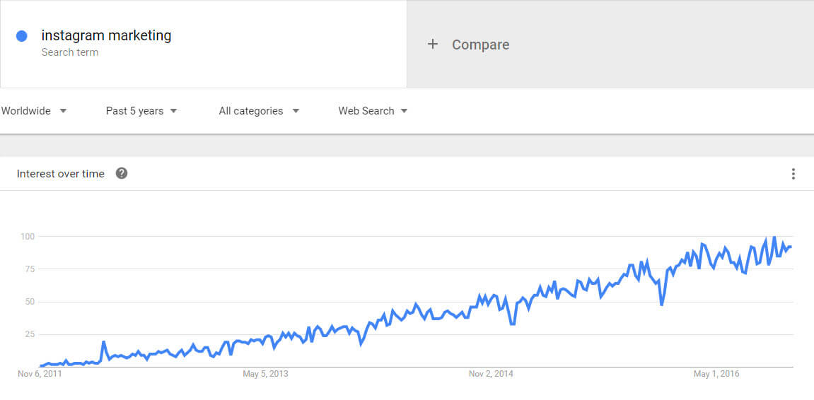Instagram marketing google trends