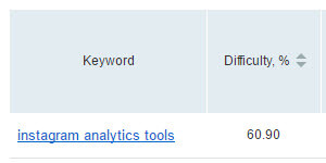 keyword difficulty semrush