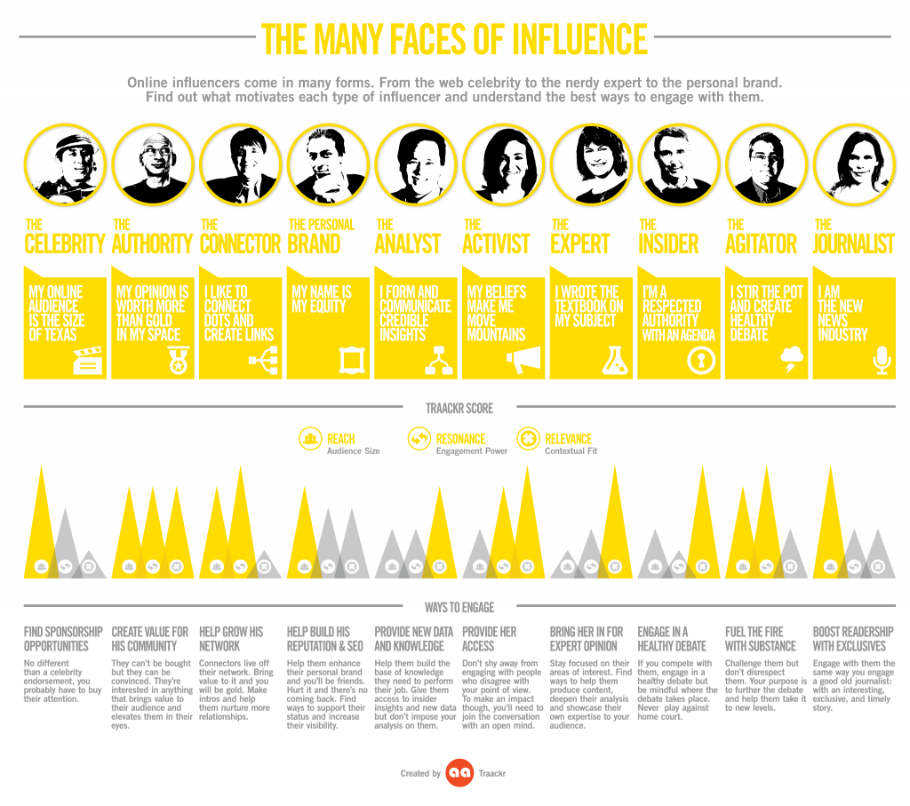 types of influencer marketing infographic