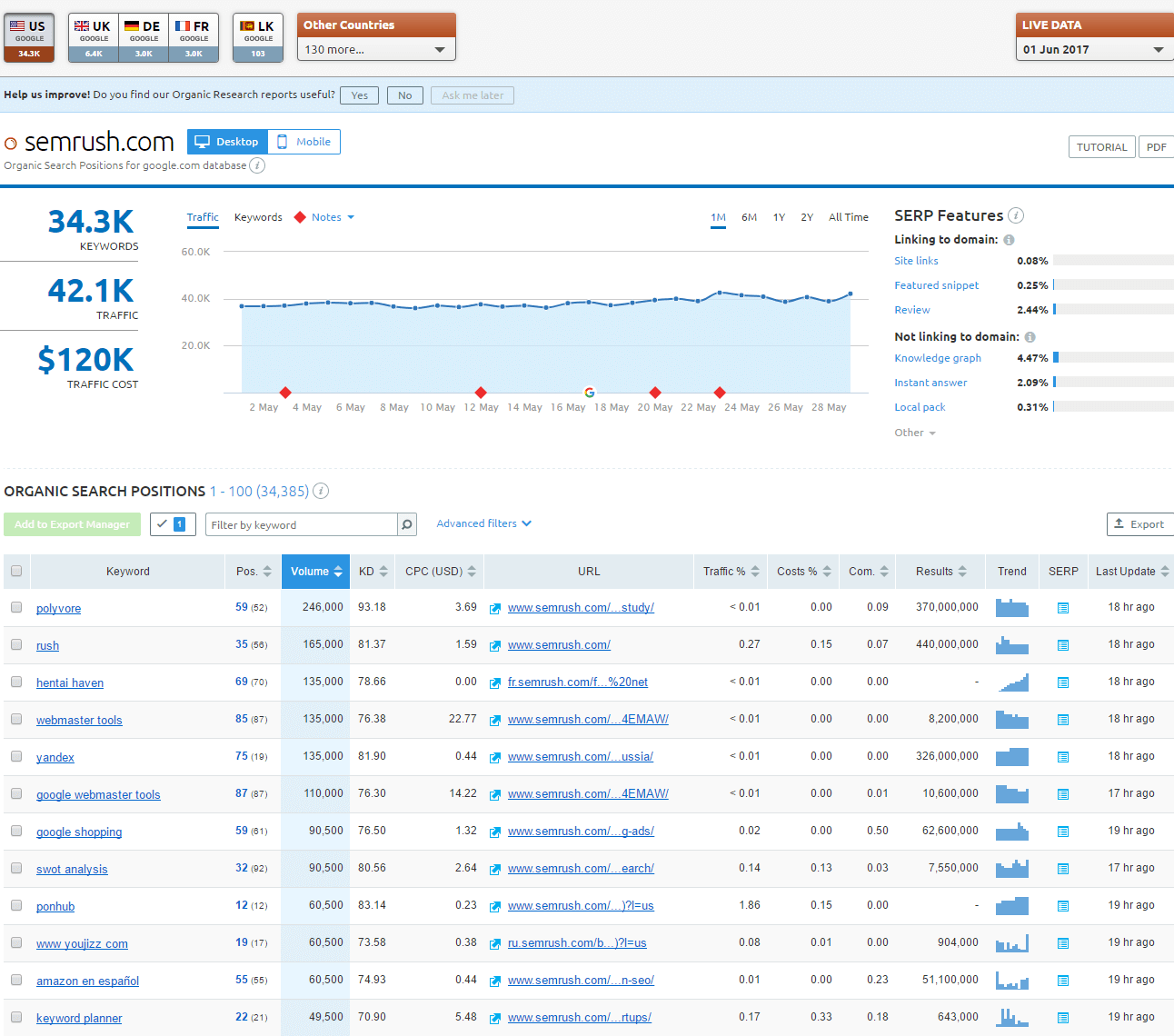 semrush.com Organic Search Positions