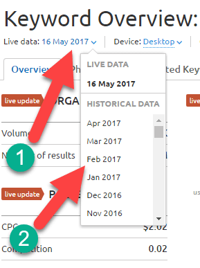 historical data semrush keyword analytics