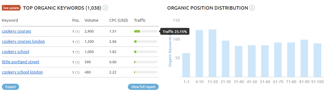 organic keyword rankings