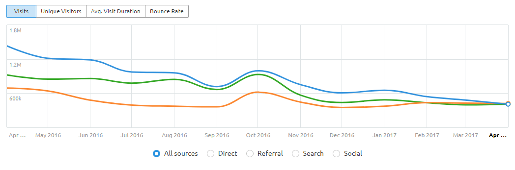 quicksprout vs copyblogger vs backlinko chart semrush traffic analytics
