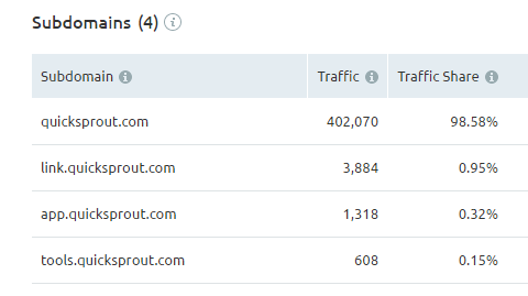 sub domains traffic distribution