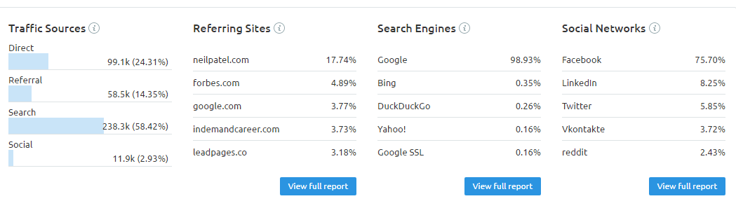 traffic medium semrush traffic analytics tool