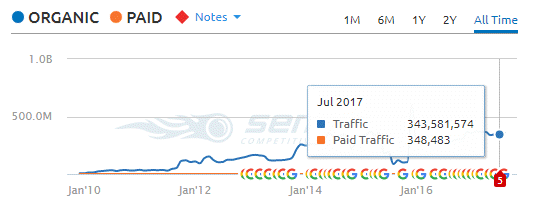 Twitter.com's organic traffic statistics in Google.com generated from semrush.com