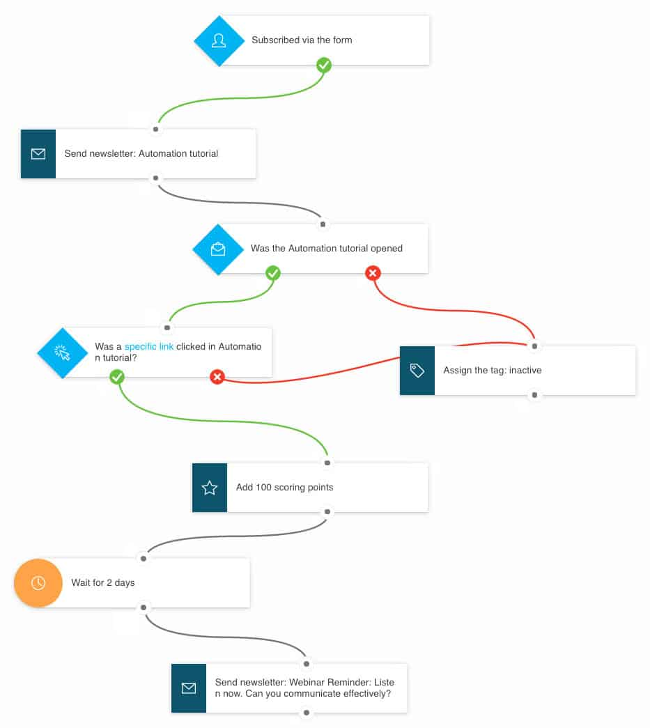 getresponse-automation-campaign-visual-workflow