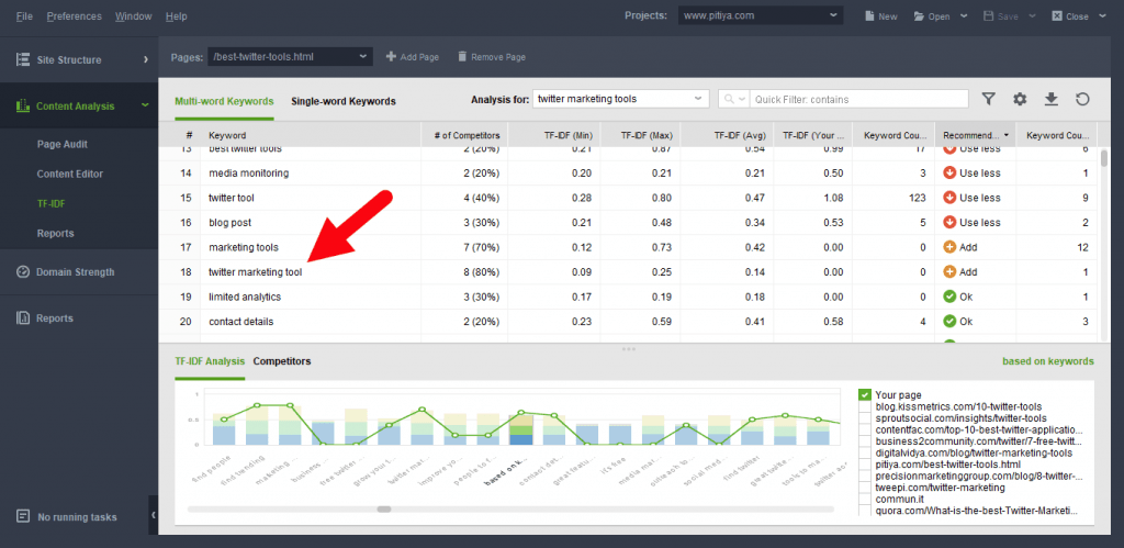 Find keywords in TF-IDF reports - Website Auditor Software