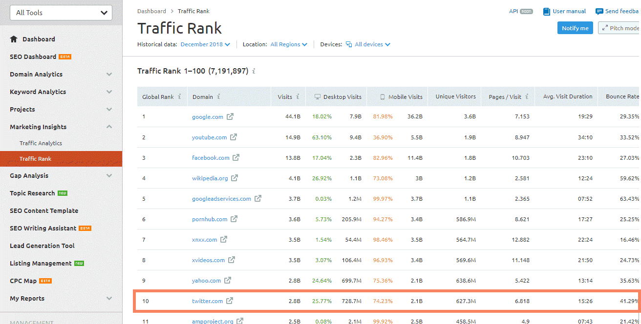 top-10-semrush-traffic-ranks