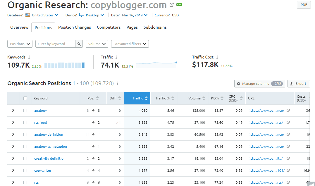 copyblogger-organic-keywords-semrush