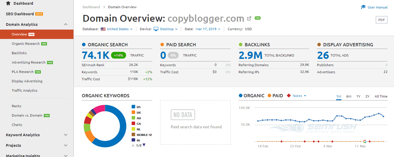 domain-overview-copybloggercom-semrush