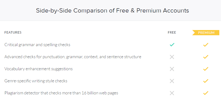 grammarly-plans-comparison