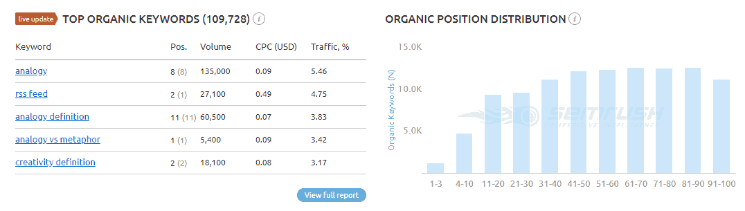 organic-keywords-positions-semrush