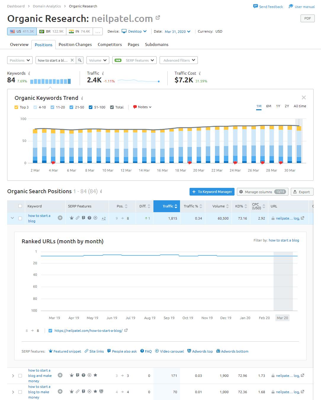 serp-keywords-rankings-neilpatel-semrush